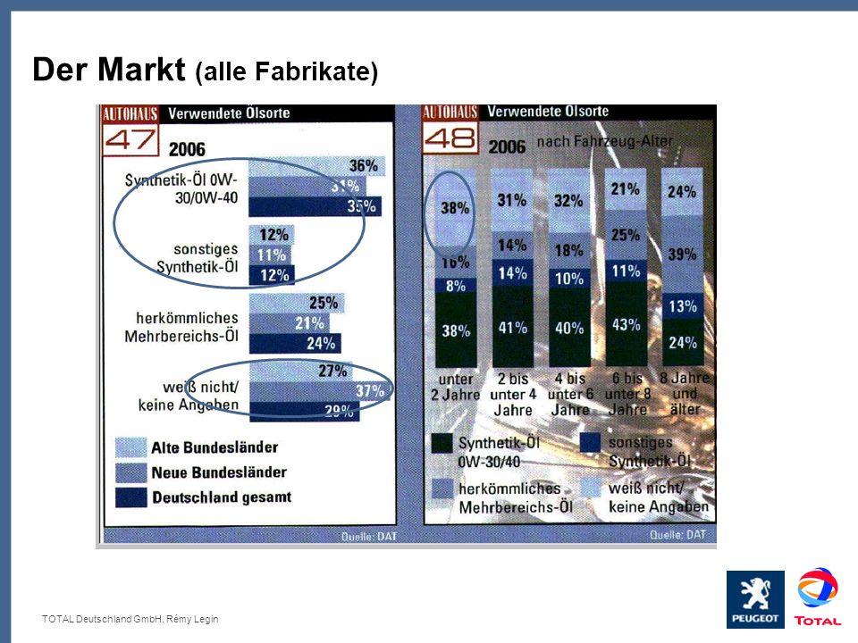 Der Markt (alle Fabrikate)