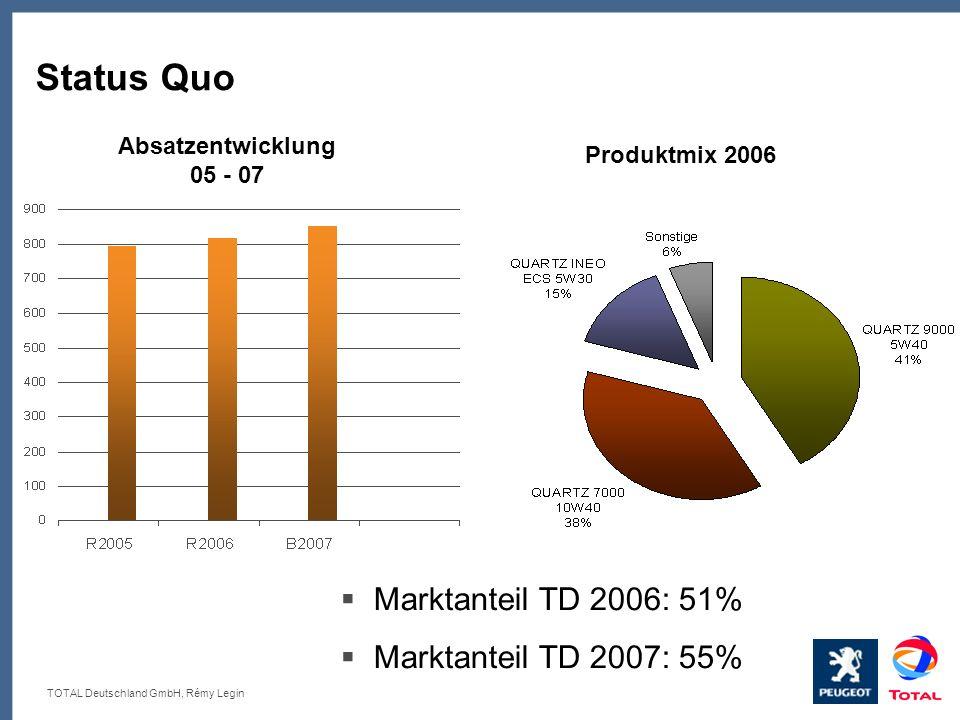 Status Quo Marktanteil TD 2006: 51% Marktanteil TD 2007: 55%