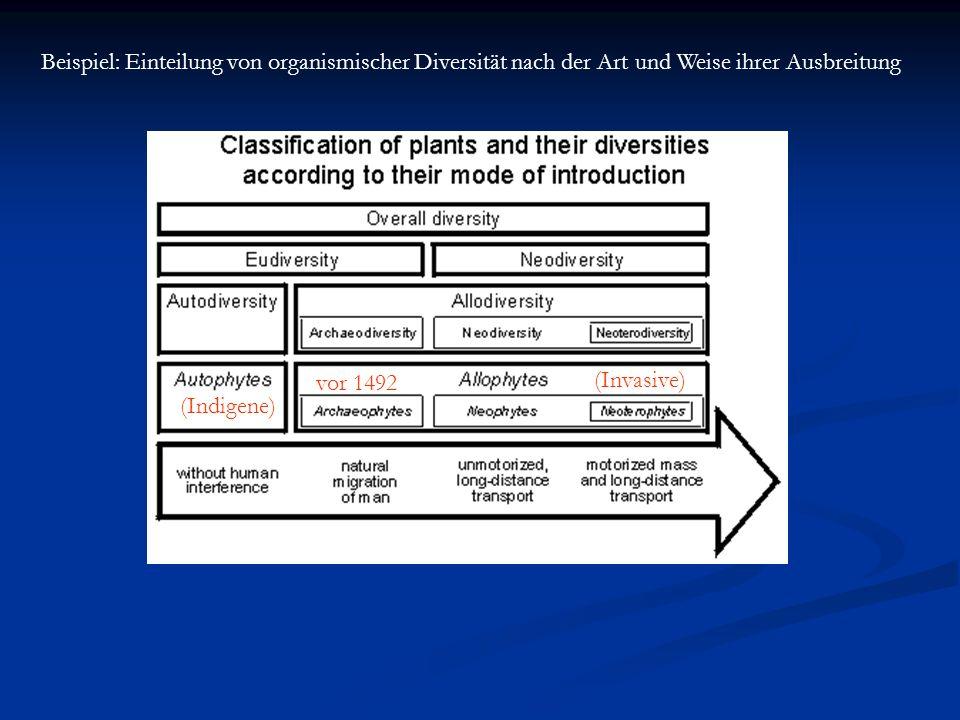 Beispiel: Einteilung von organismischer Diversität nach der Art und Weise ihrer Ausbreitung