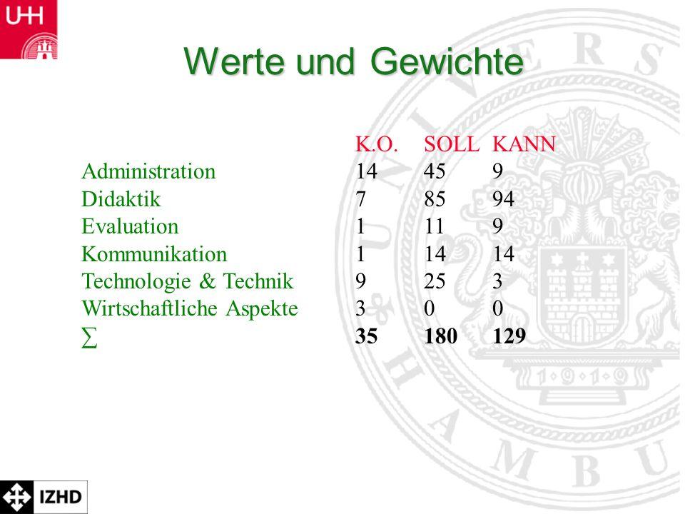 Werte und Gewichte K.O. SOLL KANN Administration 14 45 9