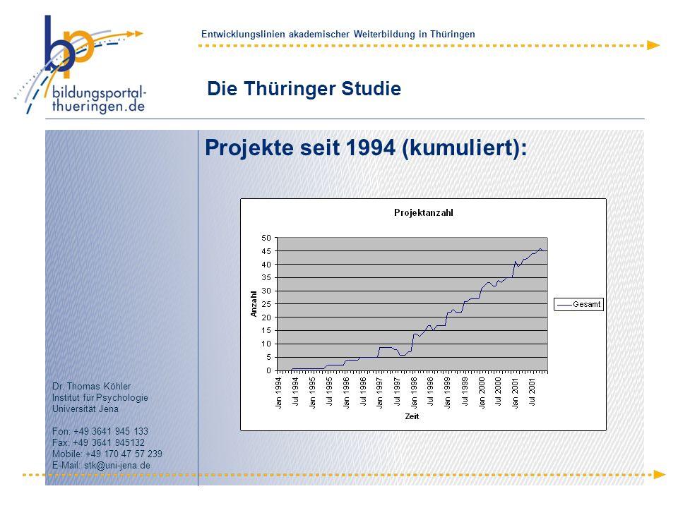 Projekte seit 1994 (kumuliert):