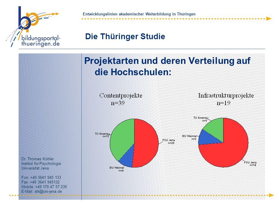 Projektarten und deren Verteilung auf die Hochschulen: