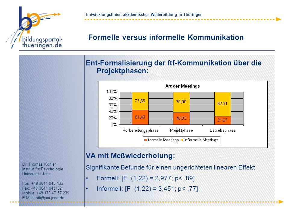 Formelle versus informelle Kommunikation