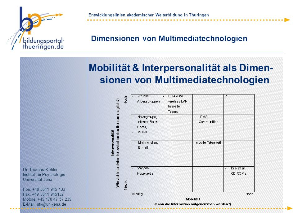 Dimensionen von Multimediatechnologien