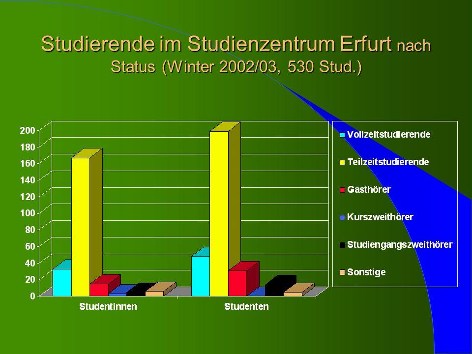 Studierende im Studienzentrum Erfurt nach Status (Winter 2002/03, 530 Stud.)
