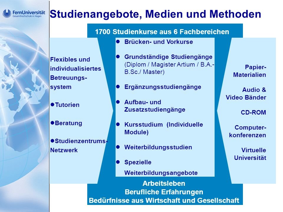 Studienangebote, Medien und Methoden