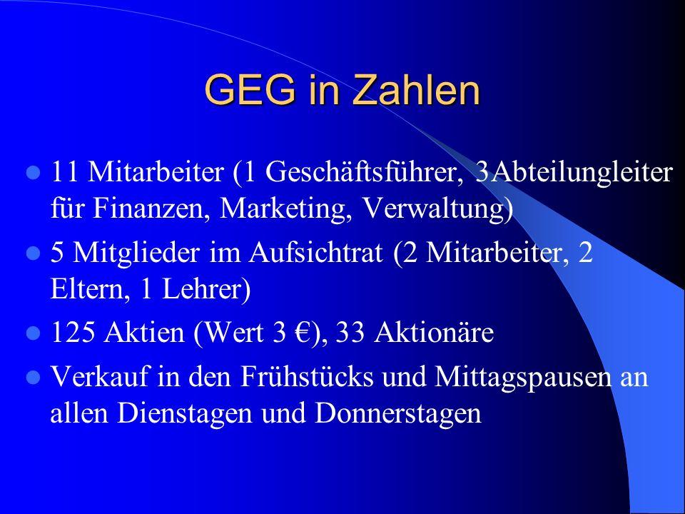 GEG in Zahlen 11 Mitarbeiter (1 Geschäftsführer, 3Abteilungleiter für Finanzen, Marketing, Verwaltung)