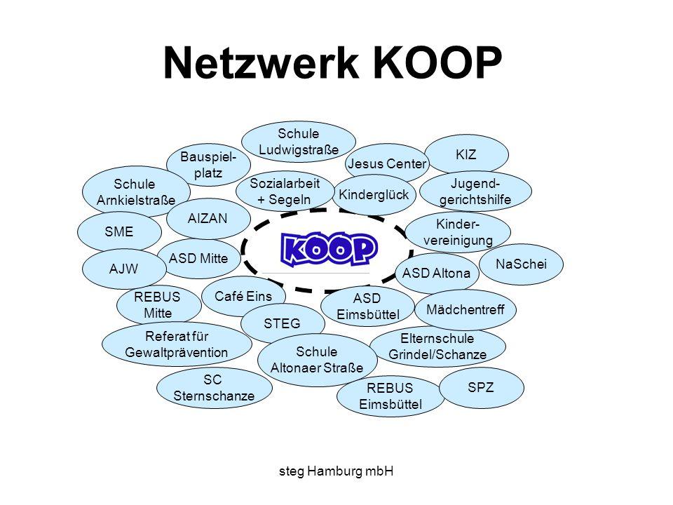 Netzwerk KOOP Schule Ludwigstraße KIZ Bauspiel- platz Jesus Center