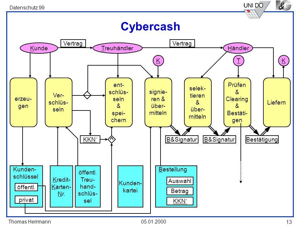 Cybercash Vertrag Vertrag Kunde Treuhändler Händler K T K erzeu- gen