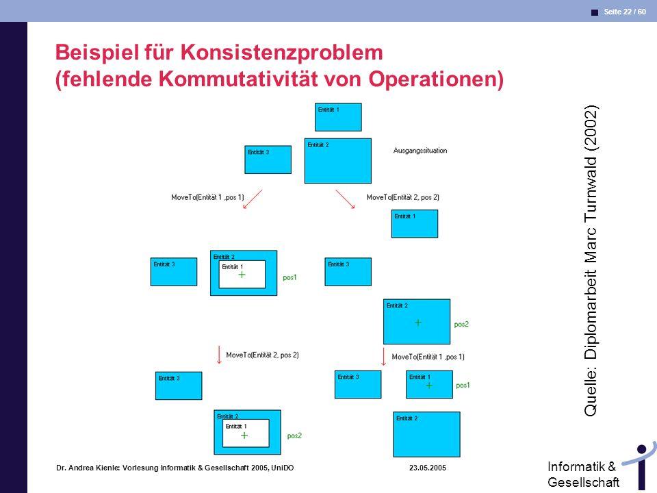 Beispiel für Konsistenzproblem (fehlende Kommutativität von Operationen)