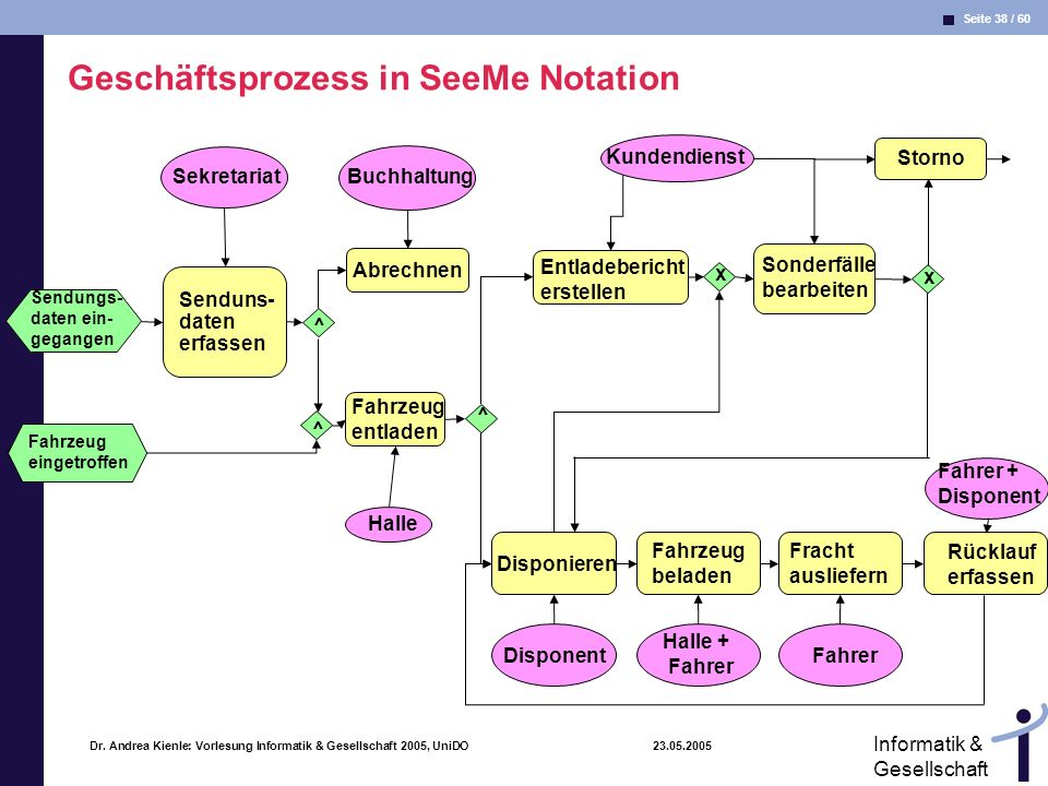 Geschäftsprozess in SeeMe Notation
