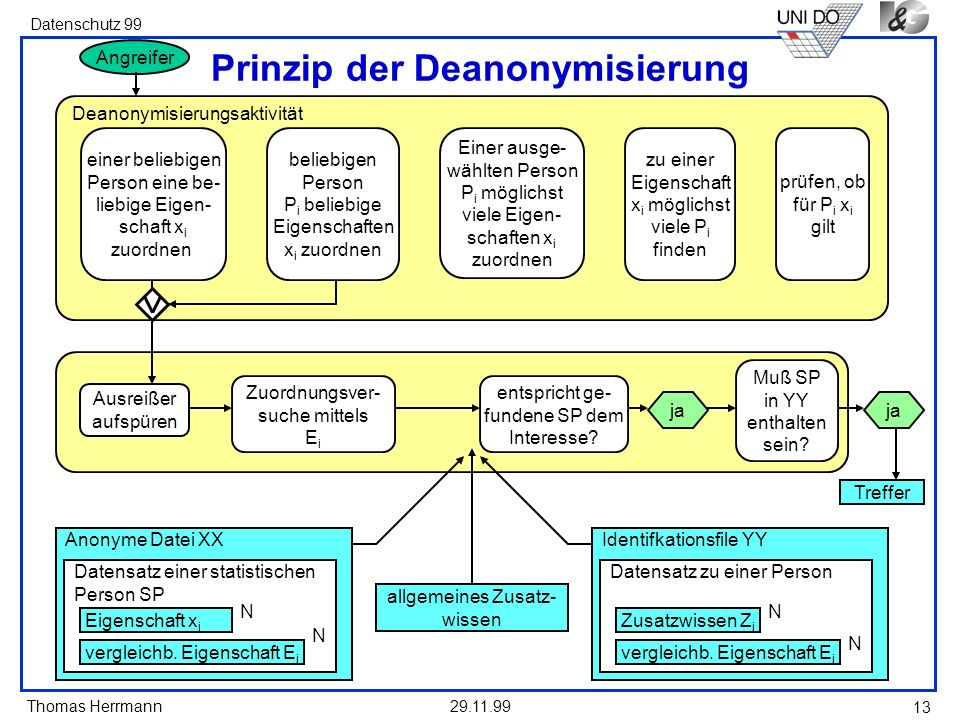 Prinzip der Deanonymisierung