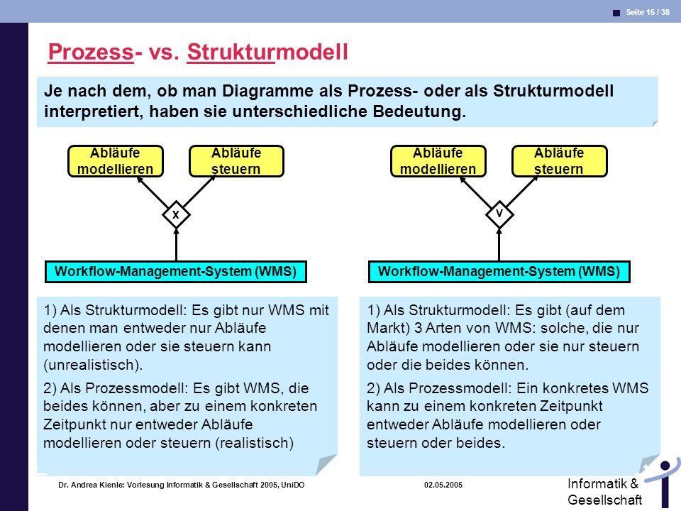 Prozess- vs. Strukturmodell
