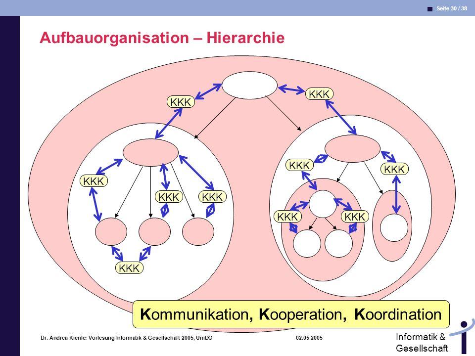 Kommunikation, Kooperation, Koordination