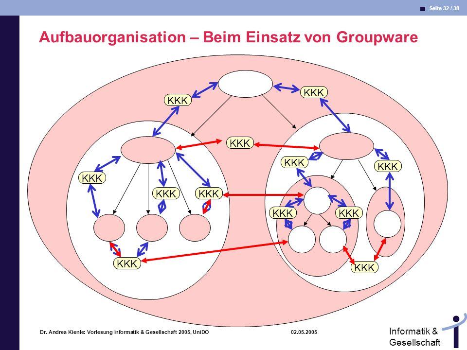Aufbauorganisation – Beim Einsatz von Groupware