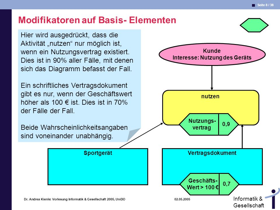 Modifikatoren auf Basis- Elementen