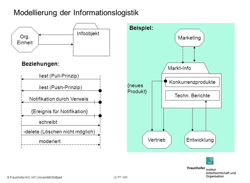 Modellierung der Informationslogistik