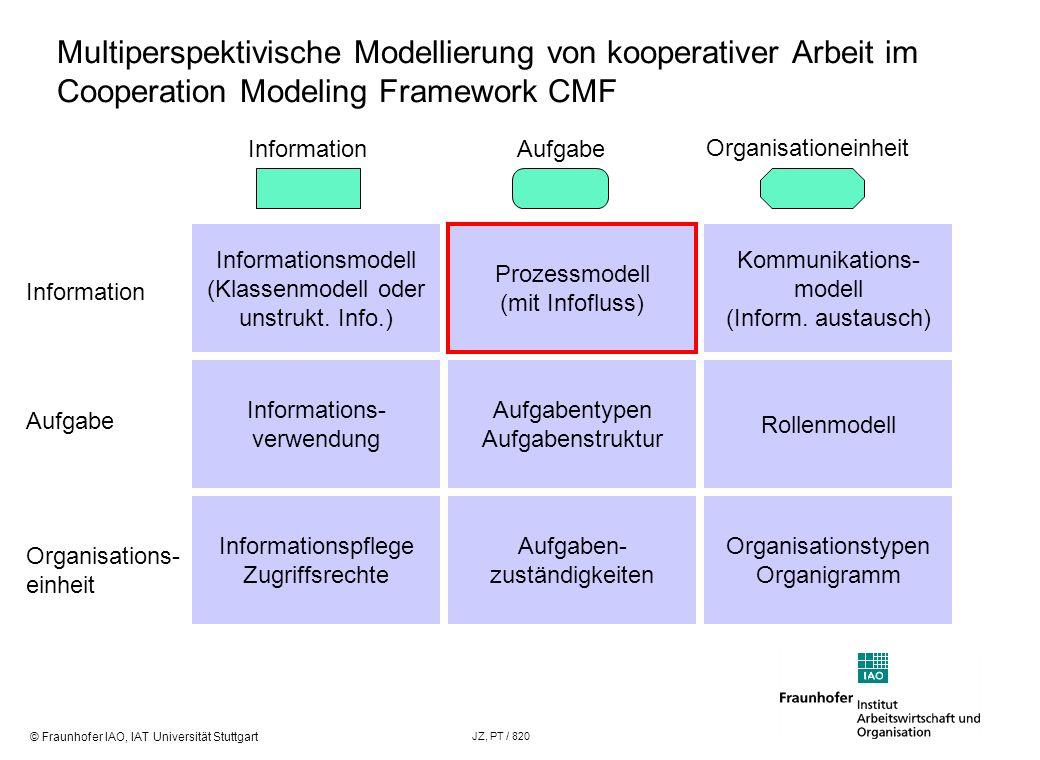 Multiperspektivische Modellierung von kooperativer Arbeit im Cooperation Modeling Framework CMF