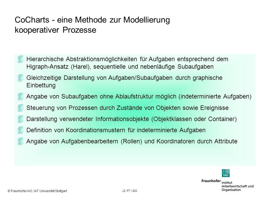 CoCharts - eine Methode zur Modellierung kooperativer Prozesse