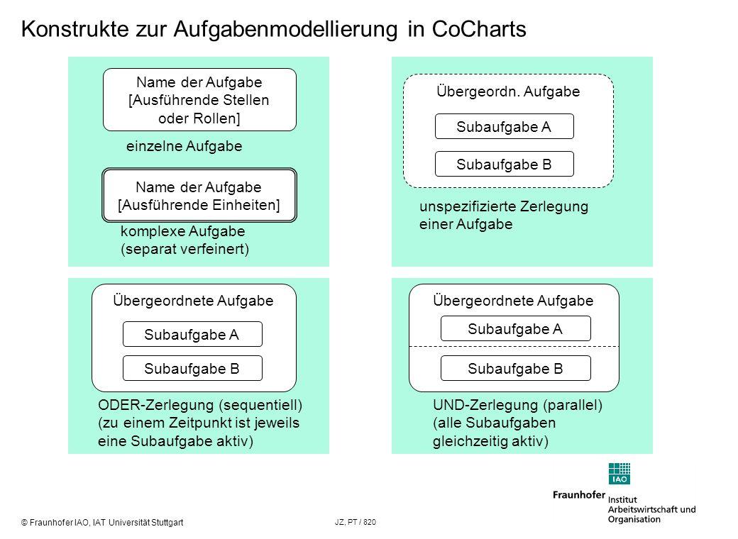 Konstrukte zur Aufgabenmodellierung in CoCharts