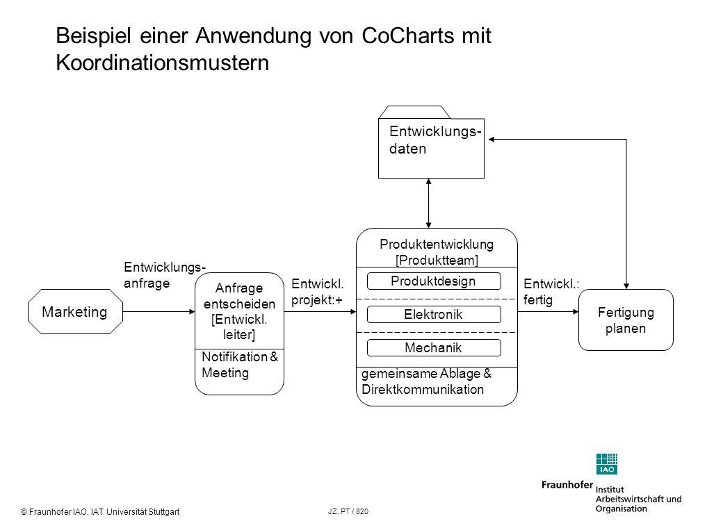 Beispiel einer Anwendung von CoCharts mit Koordinationsmustern