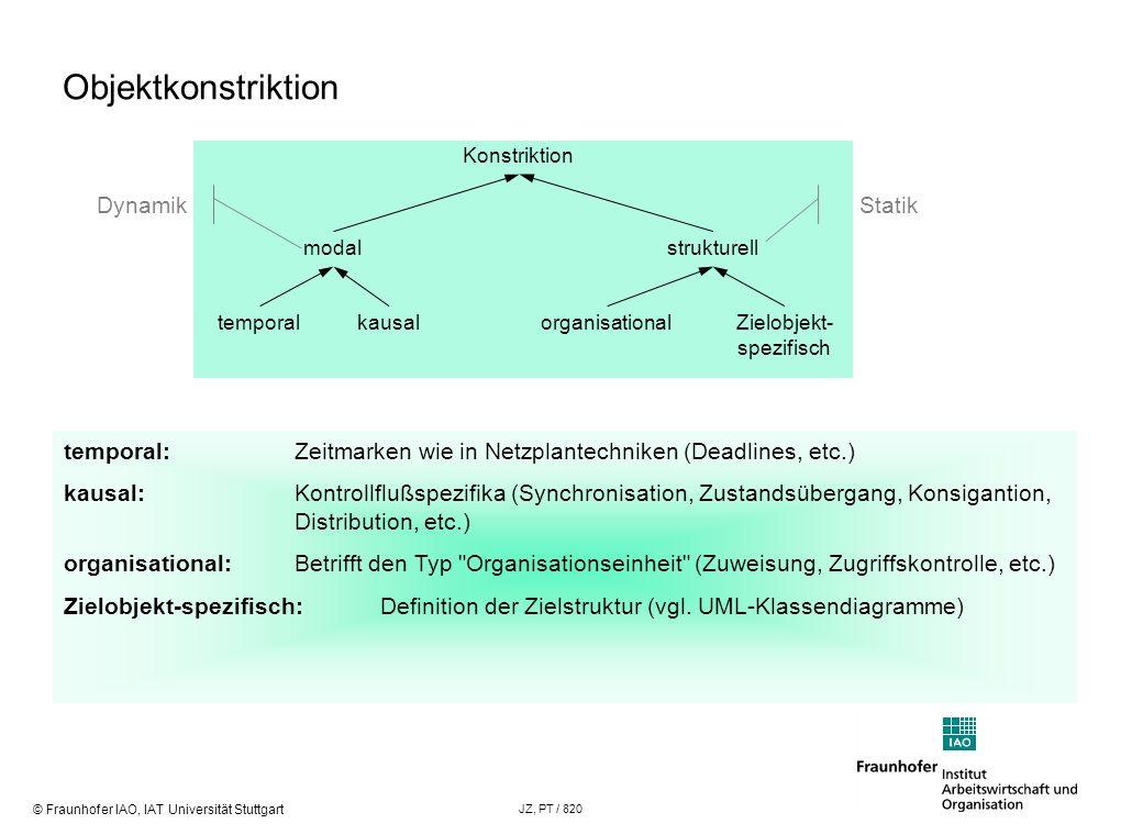 Objektkonstriktion Dynamik Statik
