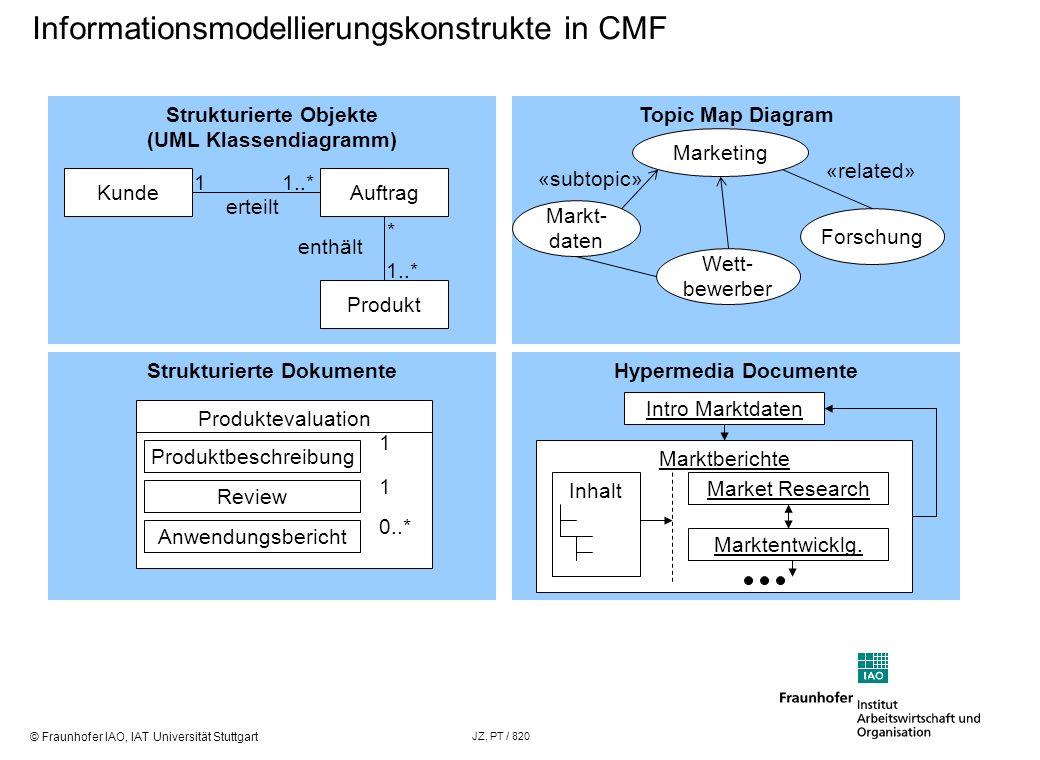 Informationsmodellierungskonstrukte in CMF