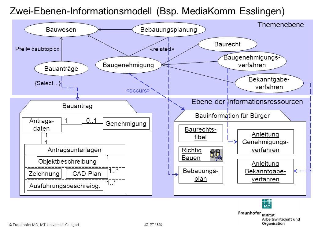Zwei-Ebenen-Informationsmodell (Bsp. MediaKomm Esslingen)