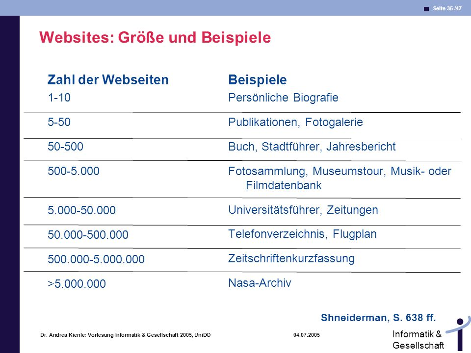 Websites: Größe und Beispiele