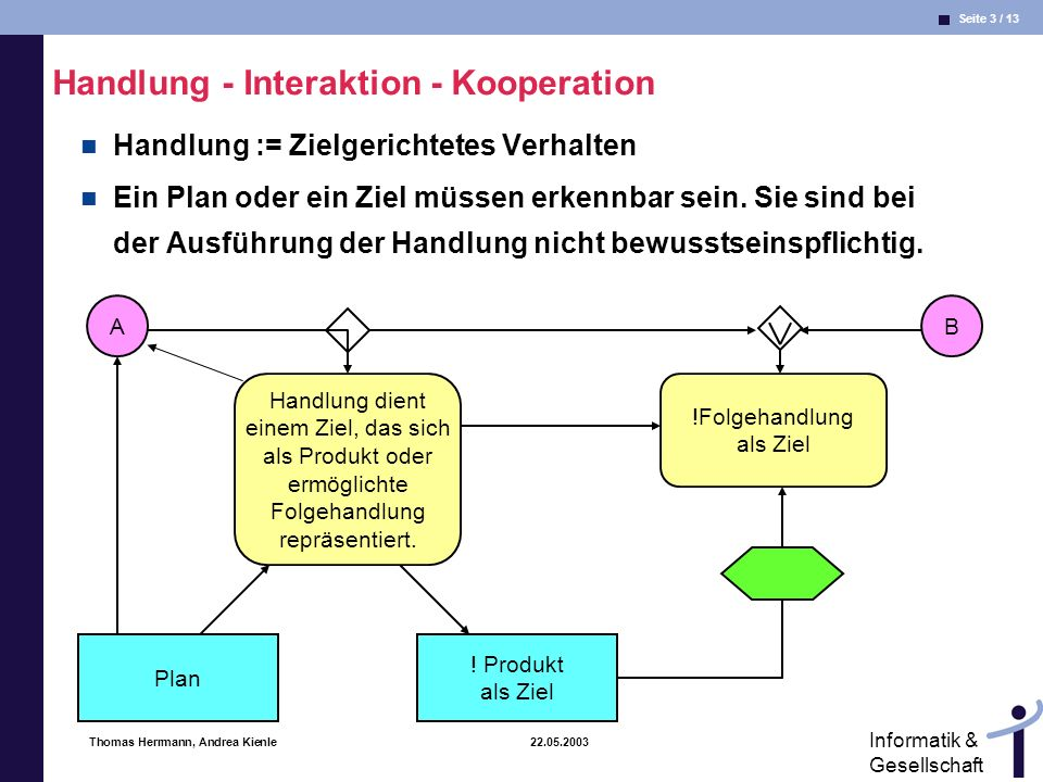Handlung - Interaktion - Kooperation
