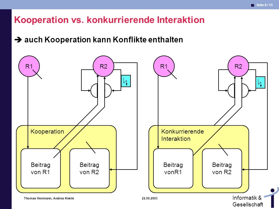 Kooperation vs. konkurrierende Interaktion