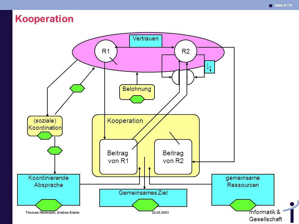 Kooperation R1 R2 Kooperation Beitrag von R1 Beitrag von R2 Vertrauen