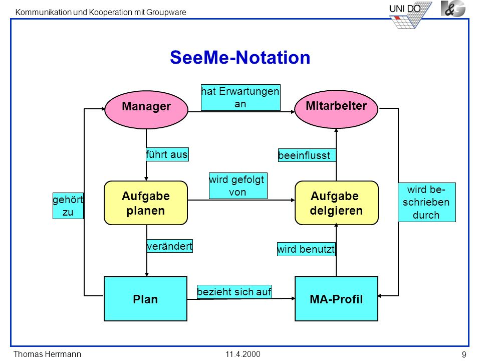 SeeMe-Notation Manager Aufgabe planen MA-Profil Mitarbeiter delgieren