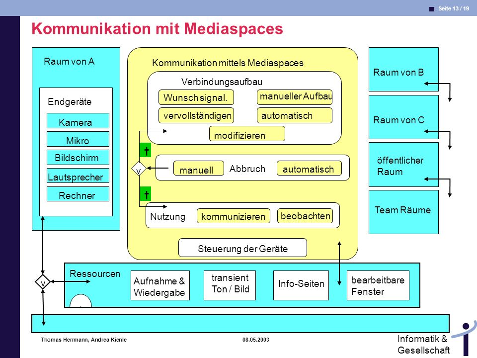 Kommunikation mit Mediaspaces