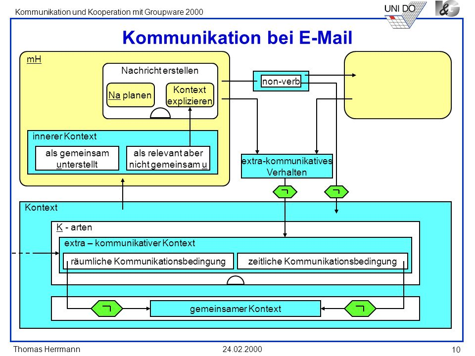 Kommunikation bei E-Mail