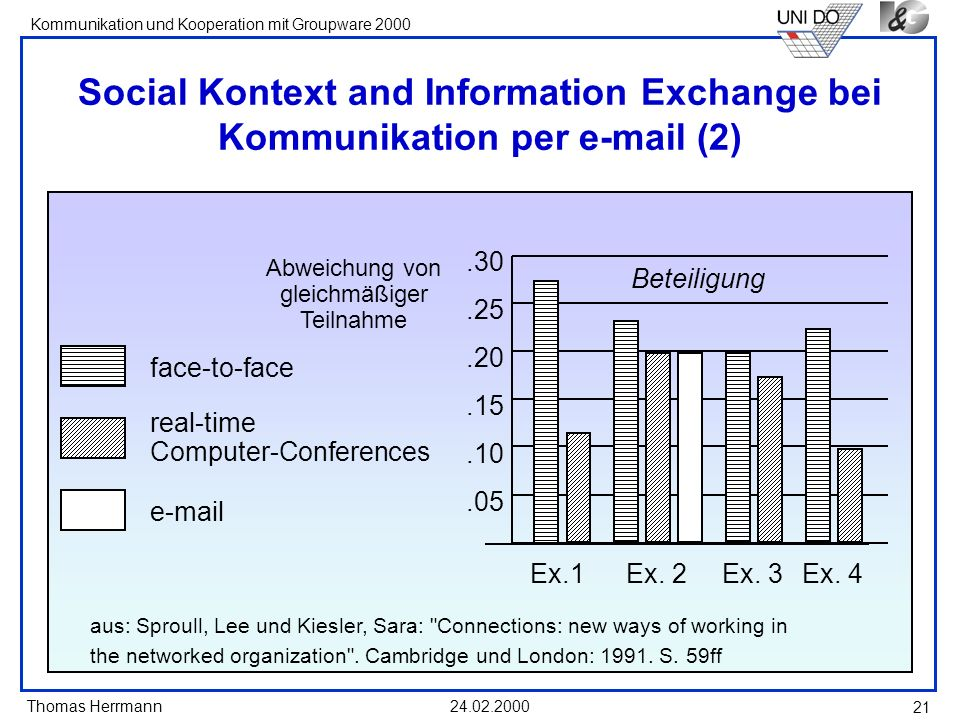 Social Kontext and Information Exchange bei Kommunikation per e-mail (2)
