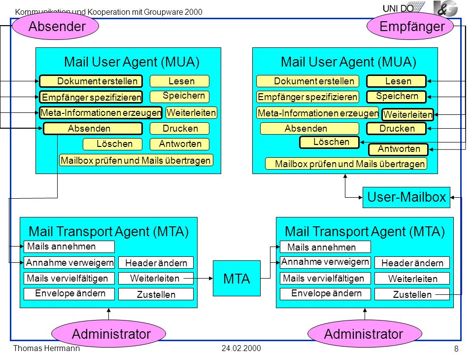 Mail Transport Agent (MTA) Mail Transport Agent (MTA)