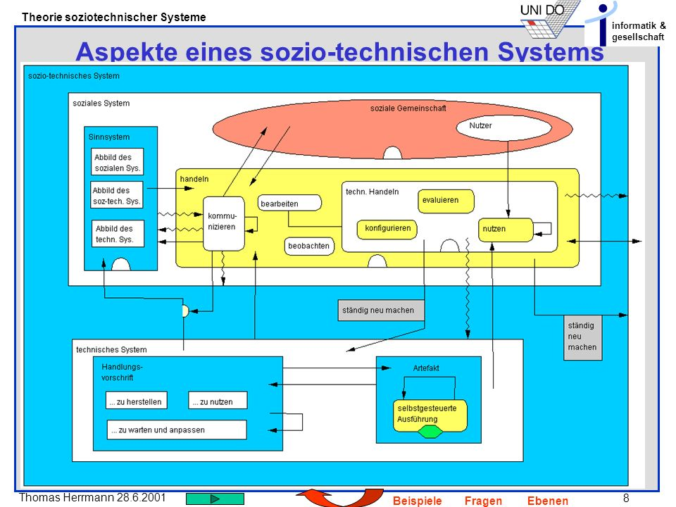 Aspekte eines sozio-technischen Systems