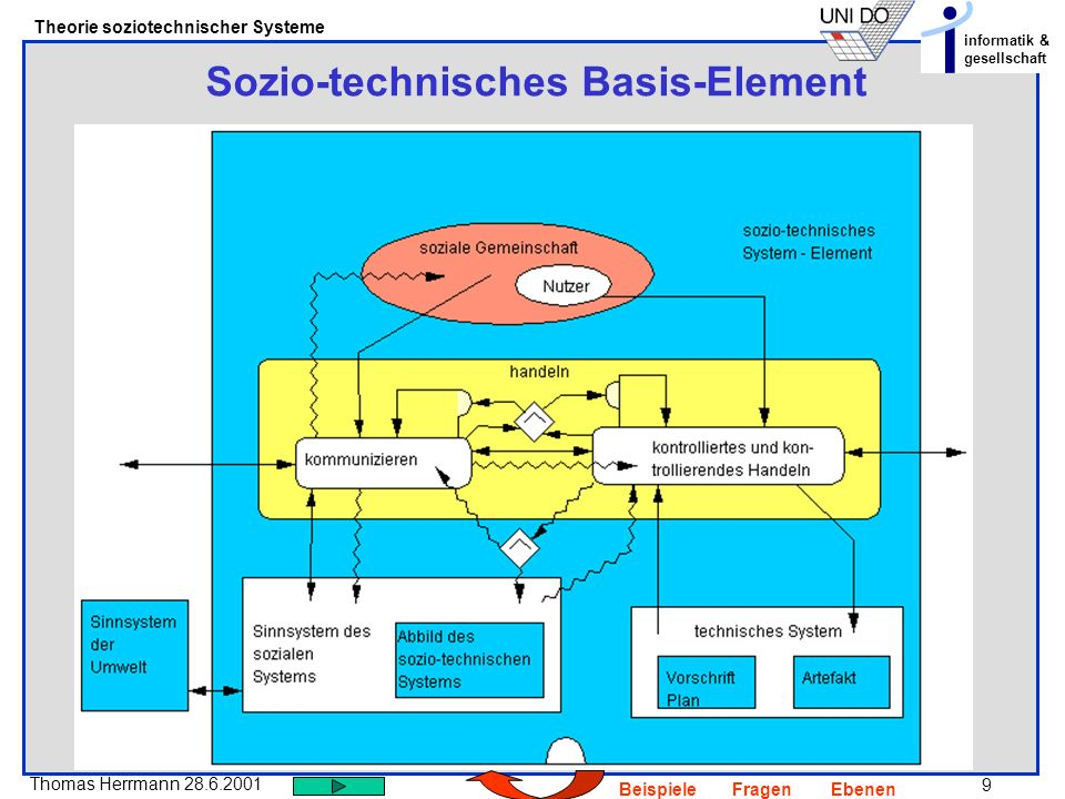 Sozio-technisches Basis-Element