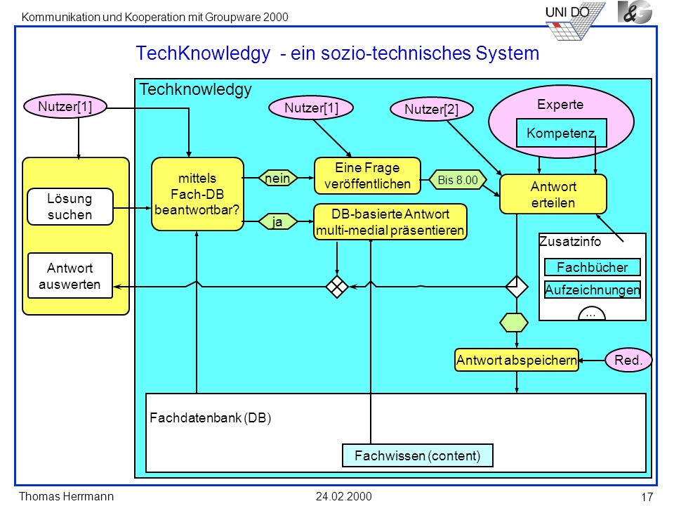 TechKnowledgy - ein sozio-technisches System
