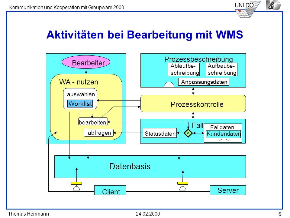 Aktivitäten bei Bearbeitung mit WMS