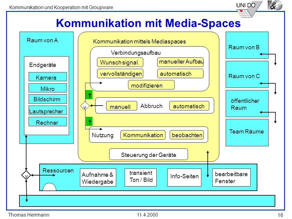 Kommunikation mit Media-Spaces