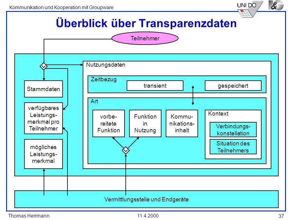 Überblick über Transparenzdaten