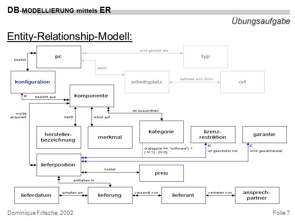 Entity-Relationship-Modell:
