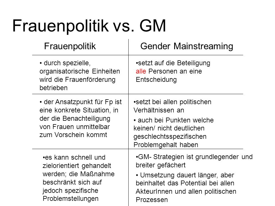 Frauenpolitik vs. GM Frauenpolitik Gender Mainstreaming