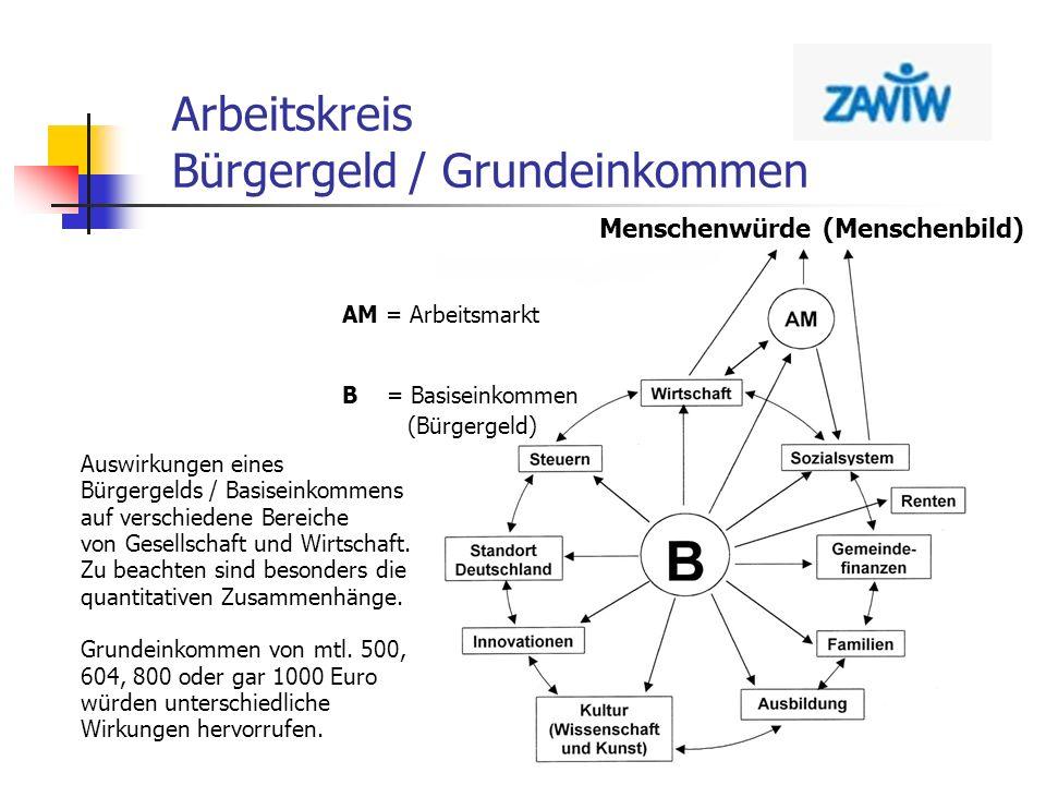 Arbeitskreis Bürgergeld / Grundeinkommen