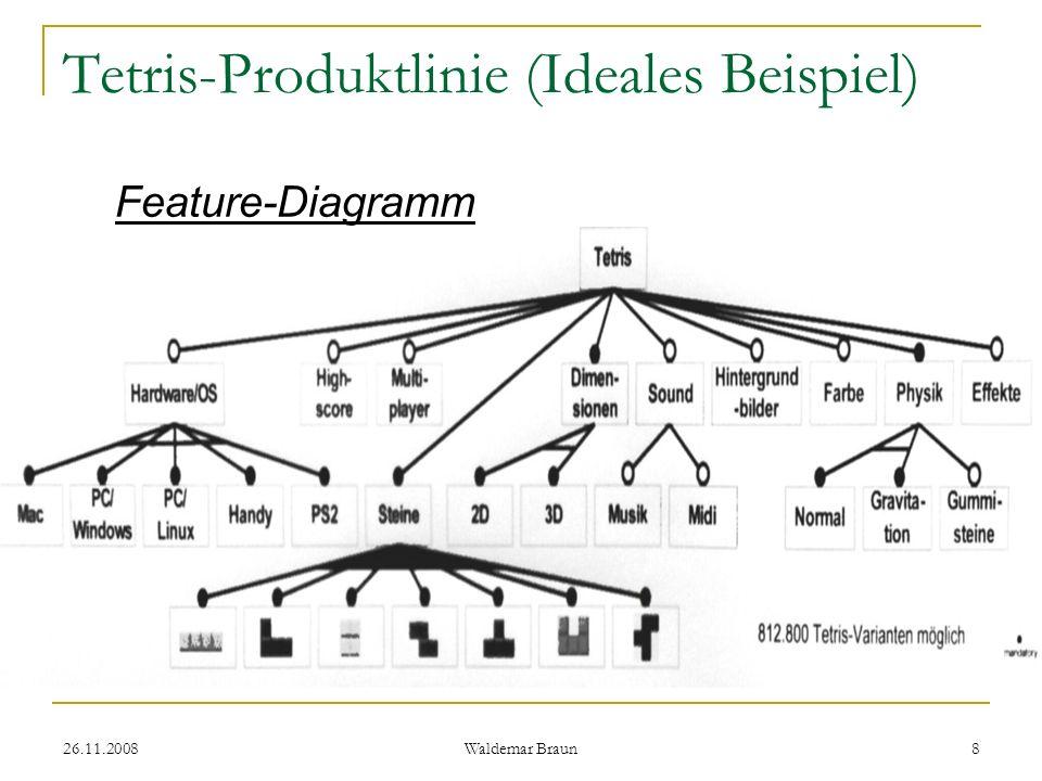 Tetris-Produktlinie (Ideales Beispiel)