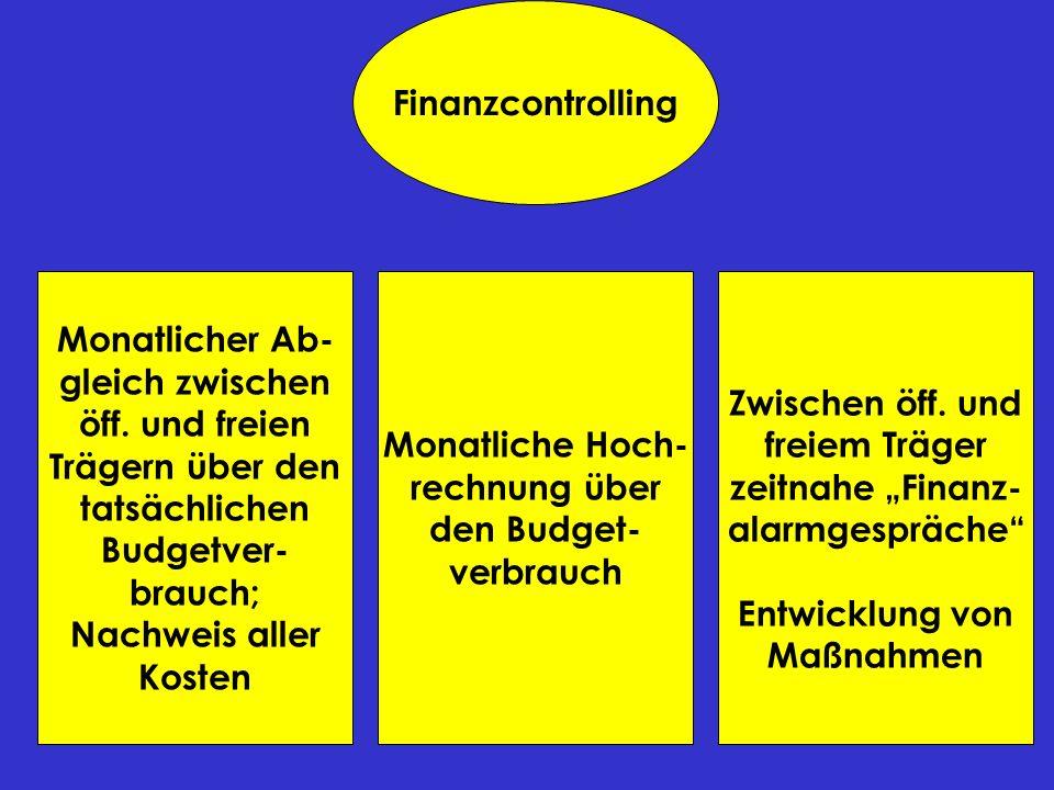 Finanzcontrolling Monatlicher Ab- gleich zwischen. öff. und freien. Trägern über den. tatsächlichen.
