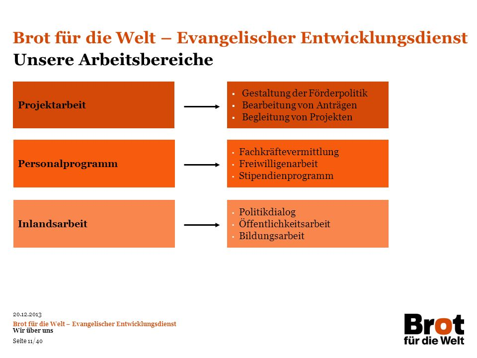 Brot für die Welt – Evangelischer Entwicklungsdienst