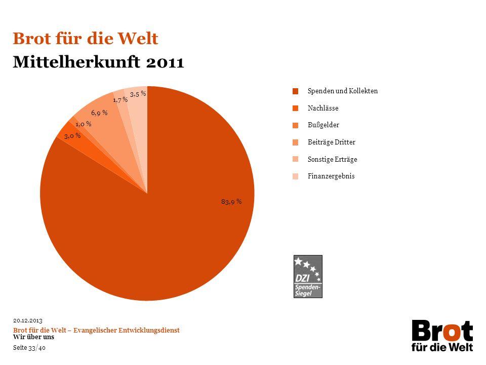 Brot für die Welt Mittelherkunft 2011 3,5 % Spenden und Kollekten